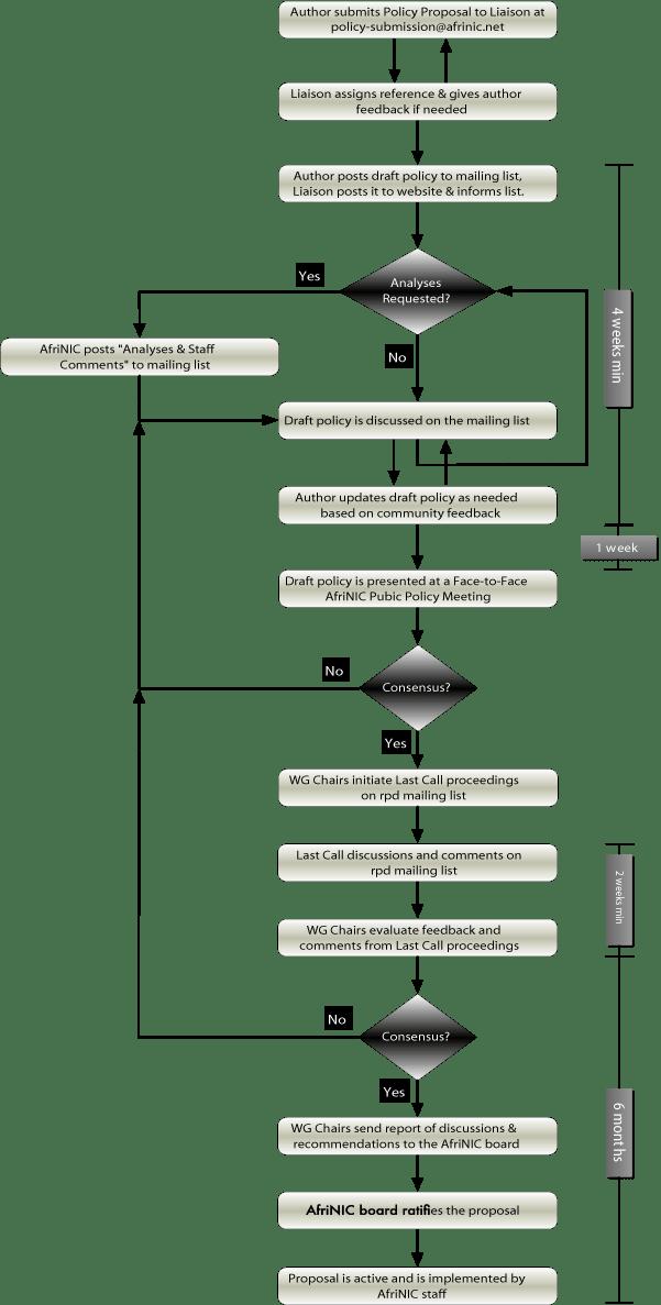 AFRINIC PDP الرسم البياني