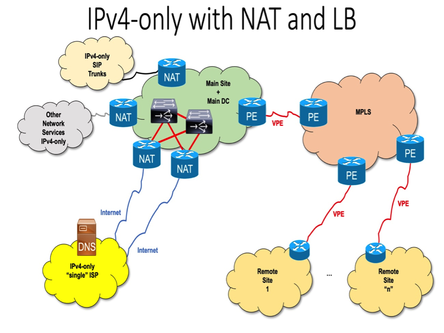 IPv6 for Governments and Enterprises: Impact and Implementation in